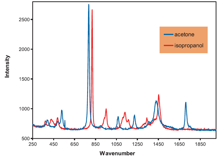 image for Spectroscopy product category