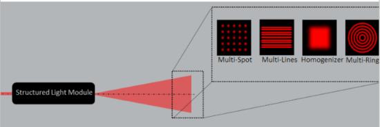 FOV Magnification Module image