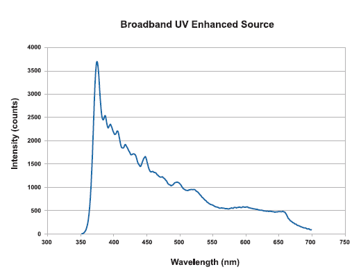 UV Enhanced Source Spectrum image