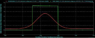 Speed sensor graph