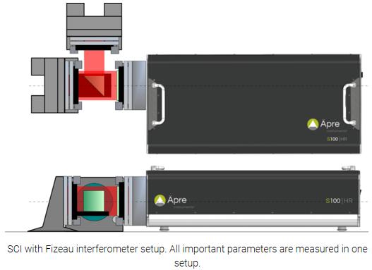 Fizeau interferometer setup image