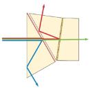 Measuring prisms image