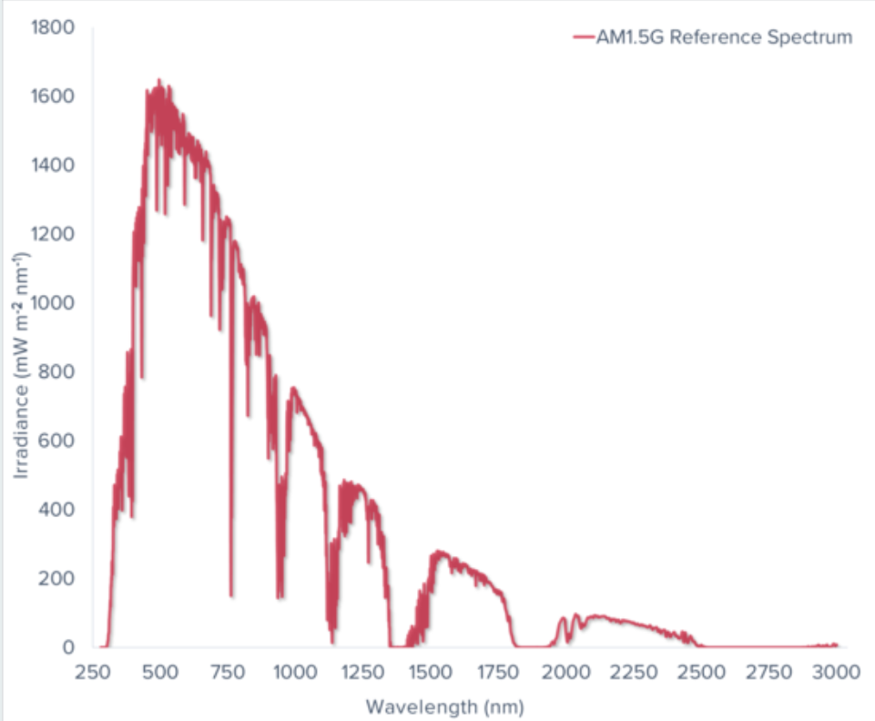 Measurement under Light Bias graph