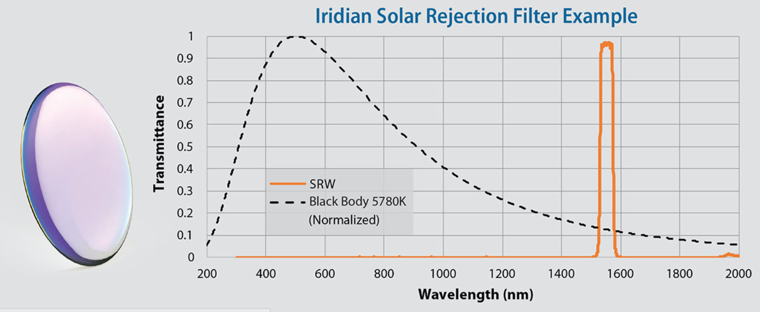 Iridian solar rejection filter example graph