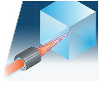 Simulation of foci elements image