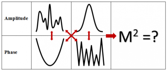 Amplitude and phase of 2 laser beams