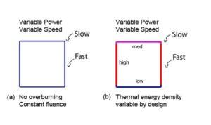Polaris Motion Laser Control Methods image