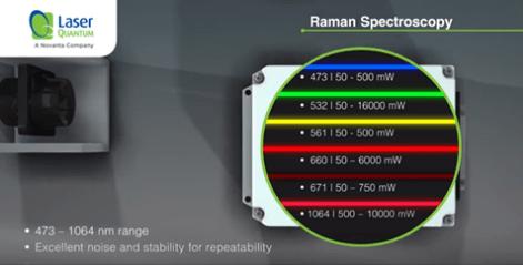 Raman spectroscopy animation image