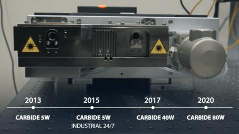 CARBIDE Development Timeline