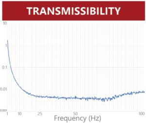 Herzan TS-C30 Transmissibility Graph