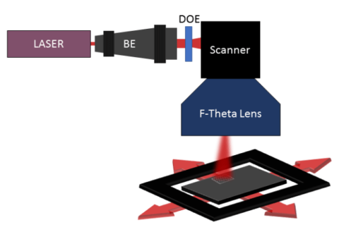 Laser Surface Texturing with Diffractive Optical Elements image