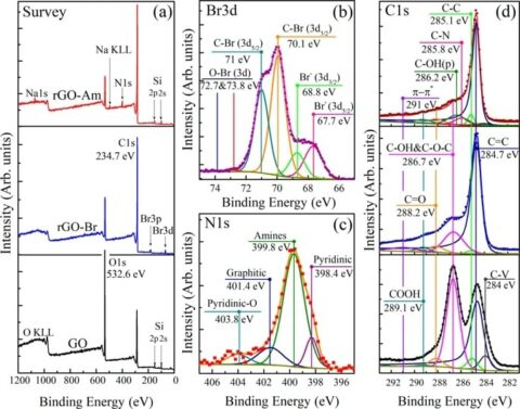 X-ray photoelectron spectroscopy graphs
