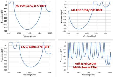 Multi-Bandpass Filter Performance graphs