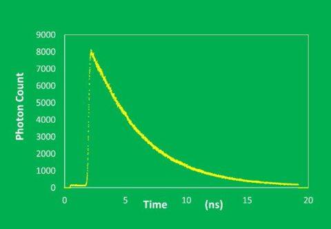 Photon Count vs Time graph