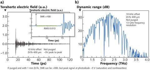Terahertz spectroscopy graphs
