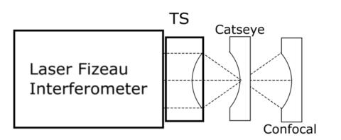 Catseye-Confocal image