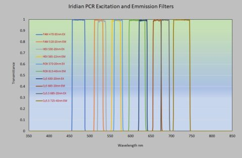 Iridian PCR Excitation and Emission Filters graph