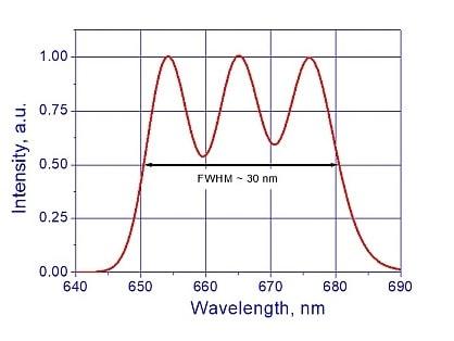 SLD-26 performance graph