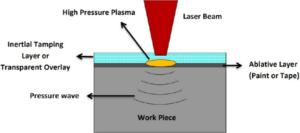 Laser shock peening process image