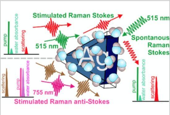 Using Raman spectroscopy image