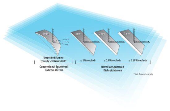 UltraFlat dichroics image