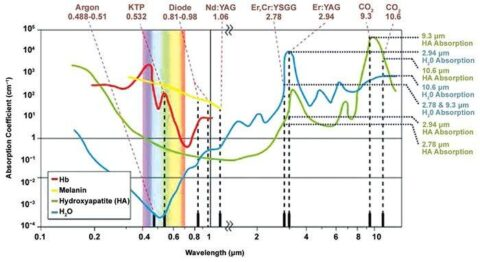 Graphs of Absorption Coefficient vs Wavelength for different lasers