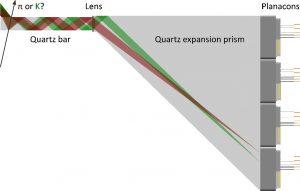 Image of DIRC detector