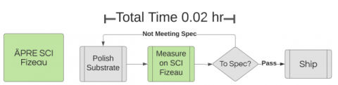 Image of SCI Time Line