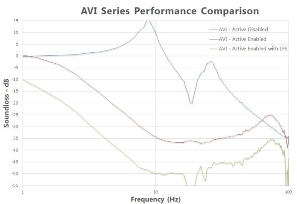 Graph for vibration control performance