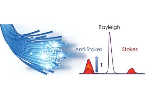 Image for fiber optic distributed temperature sensing