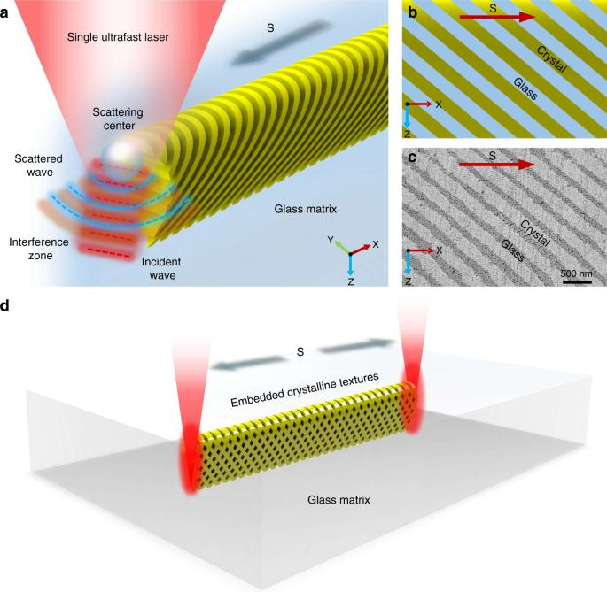Images for self-organized phase-transition lithography