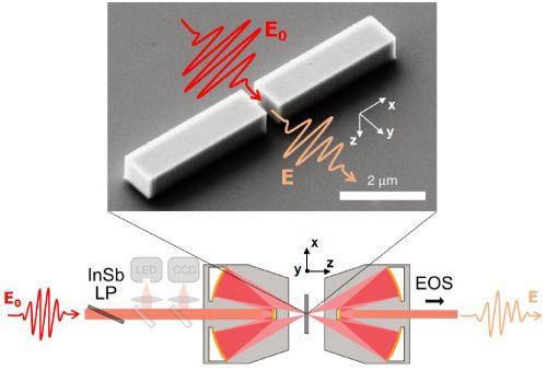 Image for light pulse interacting with nanosized objects