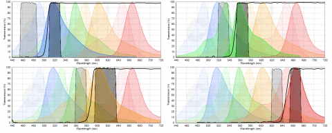 Graphs for four narrow band filter sets
