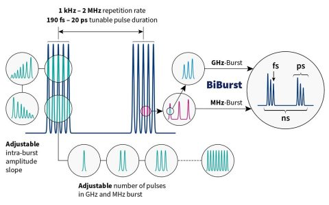 Operating diagram of burst-in-burst