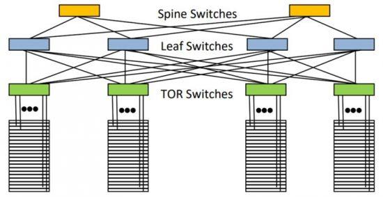 Image for Datacom Clos Topology